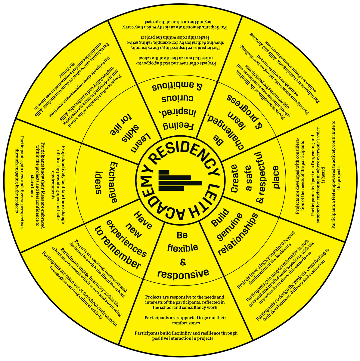 Leith Rs Academy Residency Evaluation Compass